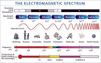 The electromagnetic spectrum extends from below frequencies used for modern radio to gamma radiation at the short-wavelength end, covering wavelengths from thousands of kilometers down to a fraction of the size of an atom.