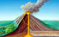 Cross-section through a stratovolcano showing the large magma chamber at the bottom, the rising magma conduit (pipe), the vent at the top accompanied by ash cloud and lava flow down the mountain.